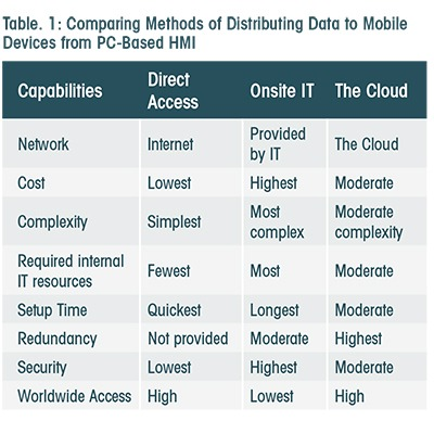 modern approach to browser based data Regardless of which option is deployed, huawei's sd-wan solution is designed to deliver the ultimate experience in enterprise interconnection through application-based intelligent traffic steering and acceleration, a full series of open universal customer premise equipment options, and cloud-based management.
