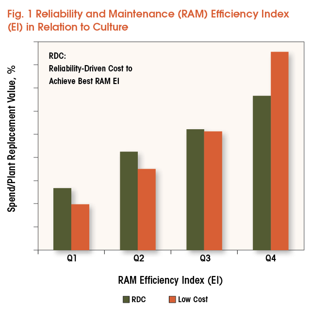 As shown in this graph and explained on the following page, the most reliably performing organizations (indicated by the green bar) are not the ones with the lowest maintenance costs (indicated by the orange bar). In fact, some low-maintenance-cost organizations are actually more unreliable than they should be. Solomon's research found only organizations that developed a reliability culture and achieved high reliability have been able to maintain spending at a lower level. Not many organizations are patient enough to make that journey. Source: Solomon Associates.