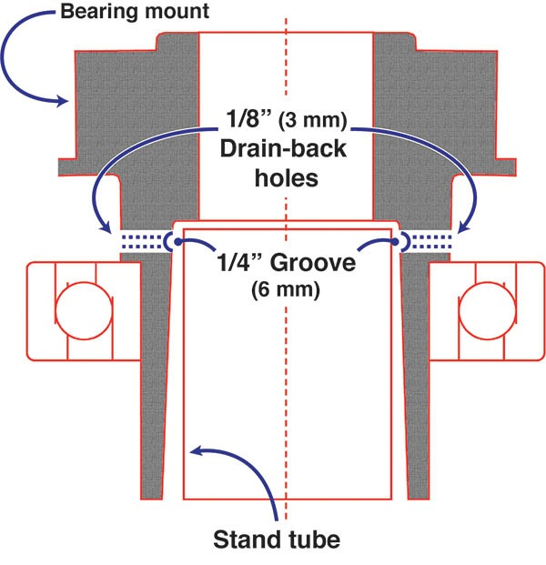 Fig. 7. Drain-back groove